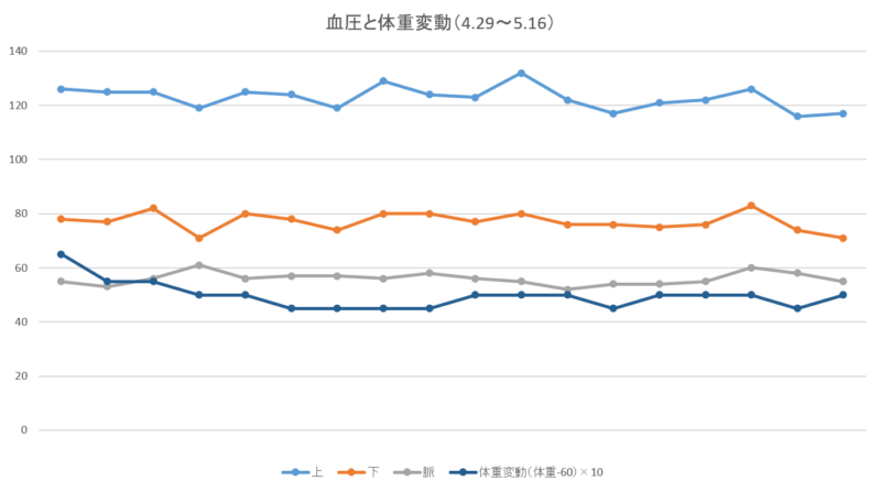 血圧と体重の変化量のグラフ
